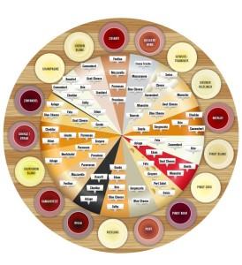 Círculo de Harmonização de Queijos e Vinhos